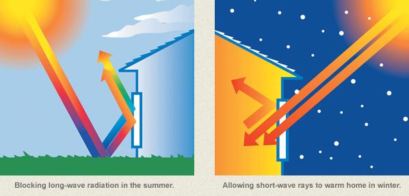 Energy Efficient Low E Windows Green Bay Wi Window World Of